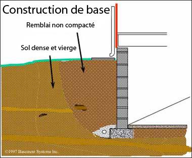 construction de base d 39 un sous sol drain de fondation sol en b ton et les murs drainage etc. Black Bedroom Furniture Sets. Home Design Ideas