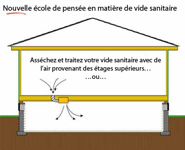ventilateur du vide sanitaire s che et conditionne votre vide sanitaire avec l 39 air d 39 en haut. Black Bedroom Furniture Sets. Home Design Ideas