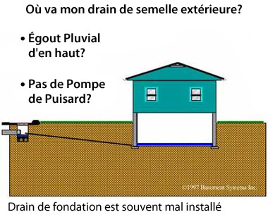 Exterior footing drain for basements ineffective drainage for Etude de sol fondation