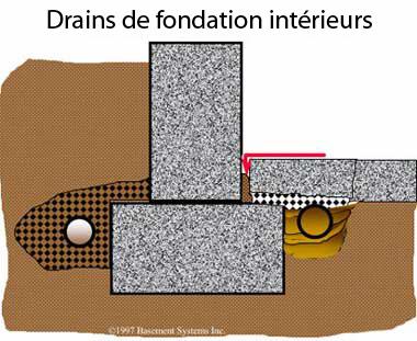 Drain de semelle int rieure aussi connu comme drain fran ais for Etude de sol fondation
