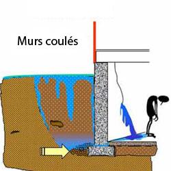 mur sous sol et les types de sol pous vos sous sol quel type de sol avez vous. Black Bedroom Furniture Sets. Home Design Ideas